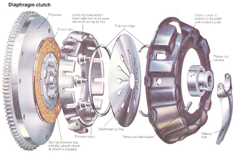 Exploded clutch small